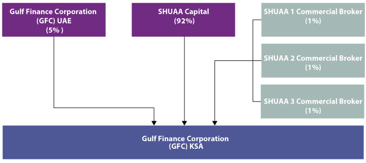 GFC KSA Shareholder Structure 2014